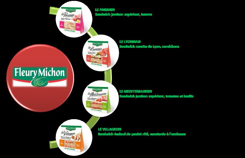 Description dwich